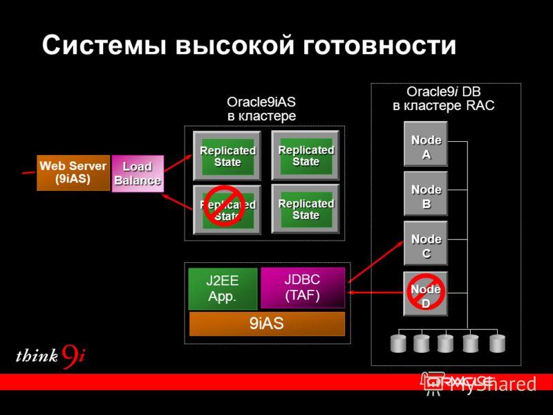 ReplicatedState ReplicatedState Oracle9iAS в кластере ReplicatedState ReplicatedState NodeA NodeB NodeC NodeD Oracle9i DB в кластере RAC 9iAS J2EE App. JDBC (TAF) JDBC (TAF) Web Server (9iAS) LoadBalanceLoadBalance Системы высокой готовности