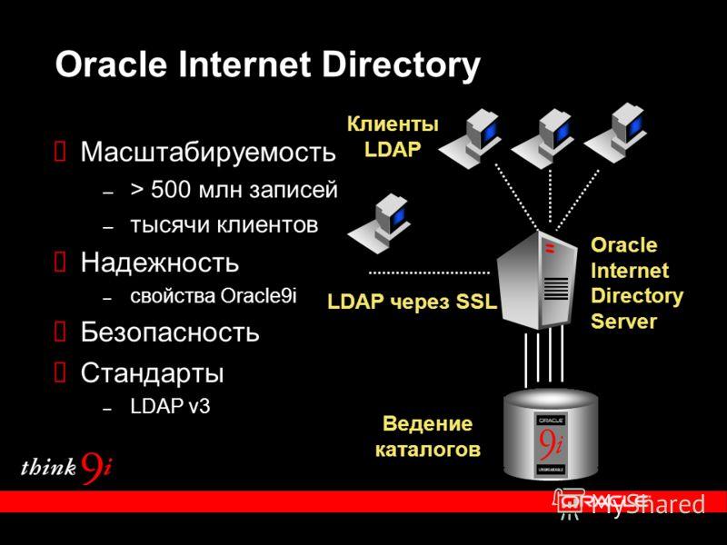 Oracle Internet Directory Масштабируемость – > 500 млн записей – тысячи клиентов Надежность – свойства Oracle9i Безопасность Стандарты – LDAP v3 Клиенты LDAP Ведение каталогов Oracle Internet Directory Server LDAP через SSL
