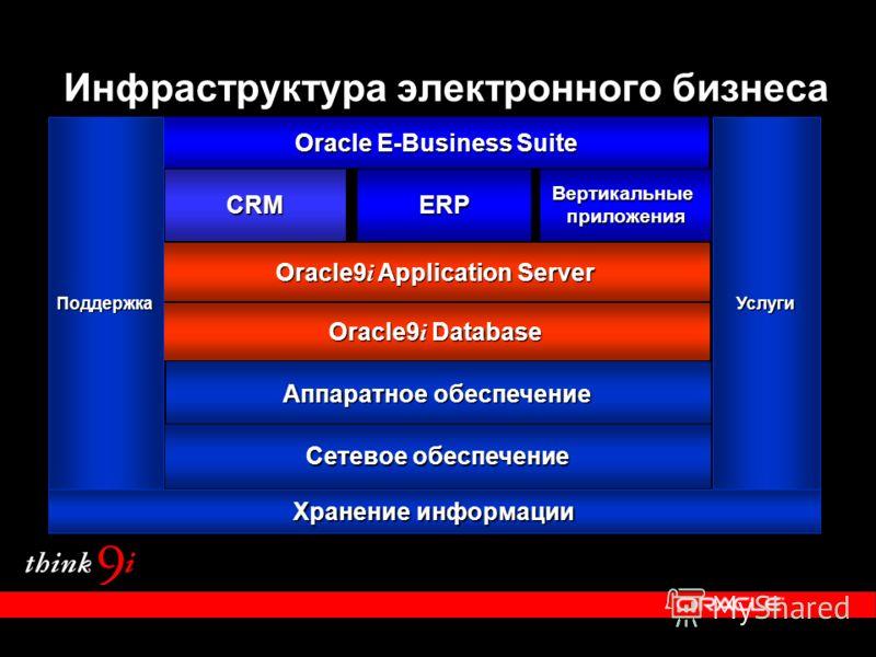 Oracle9 i Application Server Oracle9 i Database Инфраструктура электронного бизнеса CRMERPВертикальныеприложения Oracle E-Business Suite Хранение информации Аппаратное обеспечение Сетевое обеспечение ПоддержкаУслуги