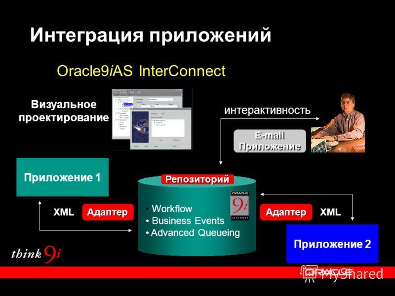 Интеграция приложений Приложение 1 АдаптерАдаптер Приложение 2 XML Oracle9iAS InterConnect Workflow Business Events Advanced Queueing Репозиторий E-mail Приложение интерактивность Визуальное проектирование