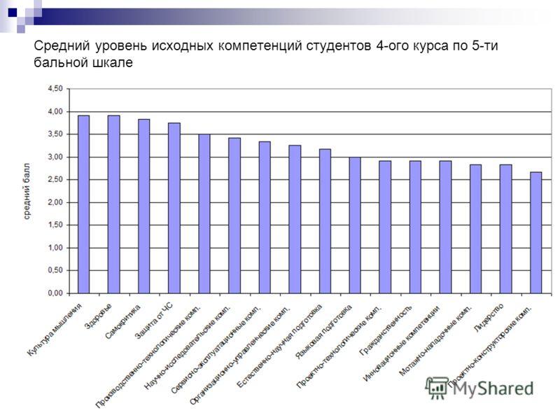Средний уровень исходных компетенций студентов 4-ого курса по 5-ти бальной шкале