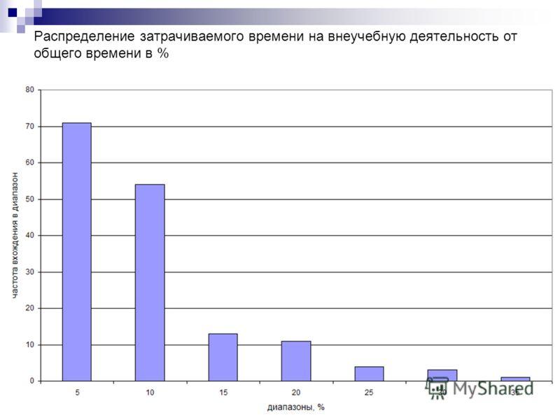 Распределение затрачиваемого времени на внеучебную деятельность от общего времени в %