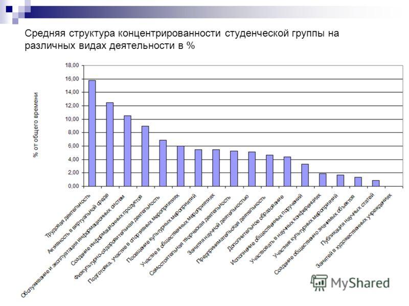 Средняя структура концентрированности студенческой группы на различных видах деятельности в %
