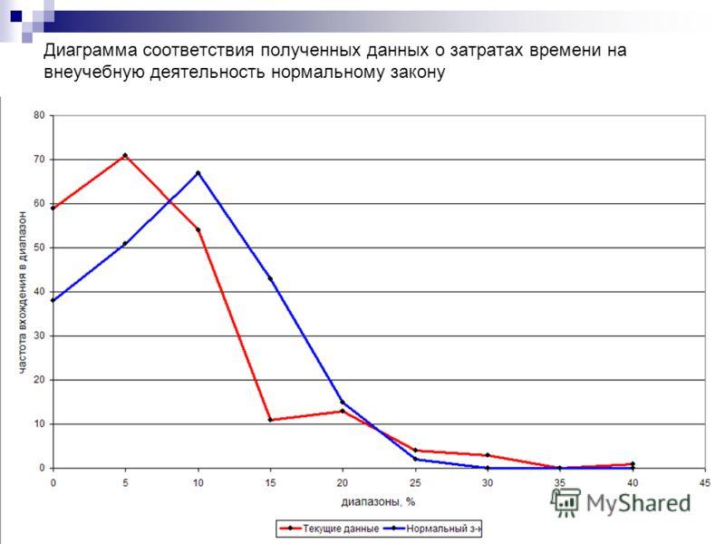 Диаграмма соответствия полученных данных о затратах времени на внеучебную деятельность нормальному закону