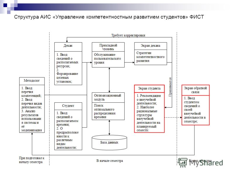 Структура АИС «Управление компетентностным развитием студентов» ФИСТ