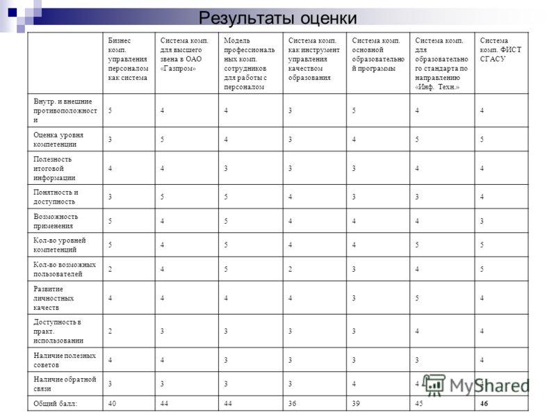 Результаты оценки Бизнес комп. управления персоналом как система Система комп. для высшего звена в ОАО «Газпром» Модель профессиональ ных комп. сотрудников для работы с персоналом Система комп. как инструмент управления качеством образования Система
