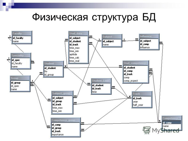 Физическая структура БД
