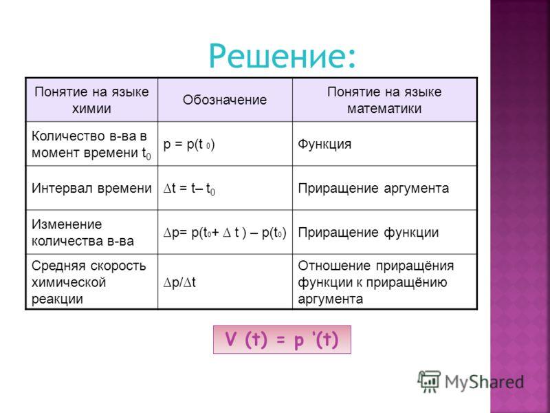 Понятие на языке химии Обозначение Понятие на языке математики Количество в-ва в момент времени t 0 p = p(t 0 )Функция Интервал времениt = t– t 0 Приращение аргумента Изменение количества в-ва p= p(t 0 + t ) – p(t 0 )Приращение функции Средняя скорос