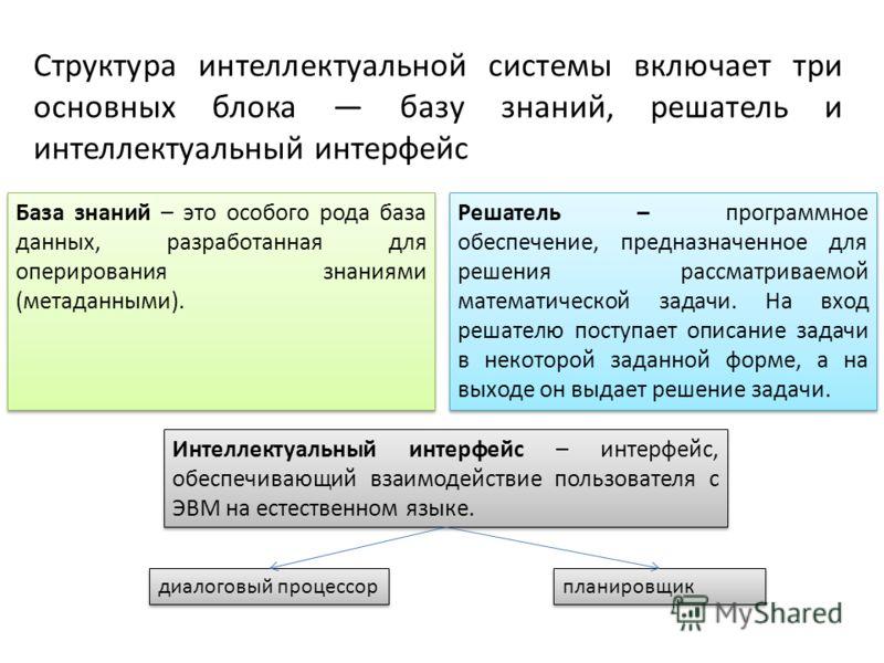 Структура интеллектуальной системы включает три основных блока базу знаний, решатель и интеллектуальный интерфейс База знаний – это особого рода база данных, разработанная для оперирования знаниями (метаданными). Решатель – программное обеспечение, п