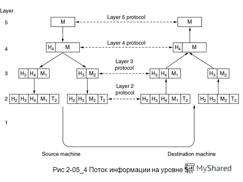 Рис 2-05_4 Поток информации на уровне 5.