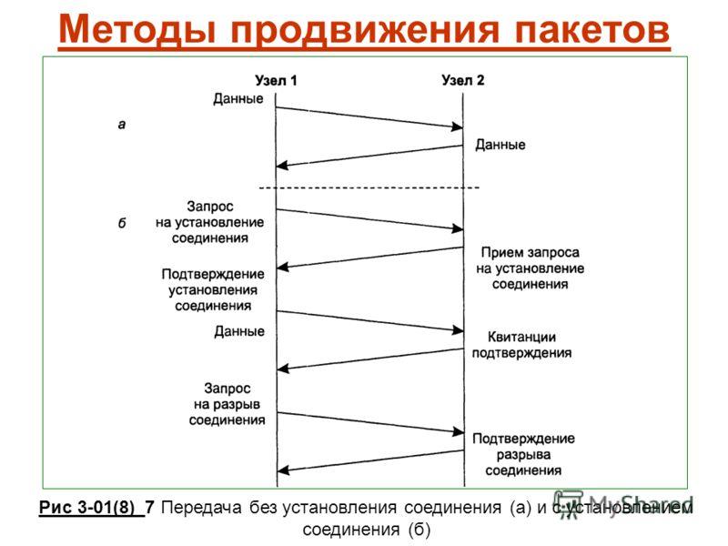 Методы продвижения пакетов Рис 3-01(8)_7 Передача без установления соединения (а) и с установлением соединения (б)