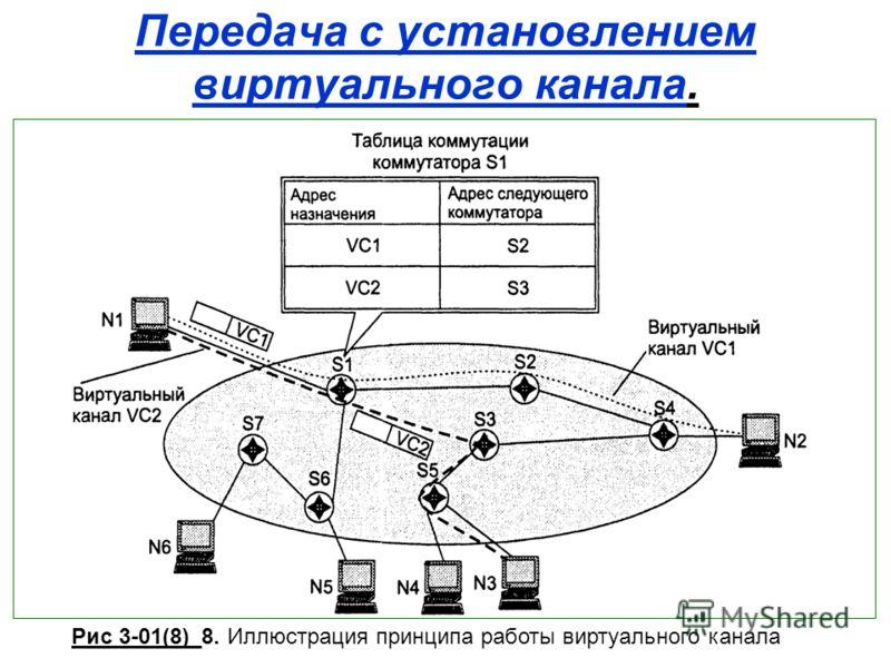Передача с установлением виртуального канала. Рис 3-01(8)_8. Иллюстрация принципа работы виртуального канала