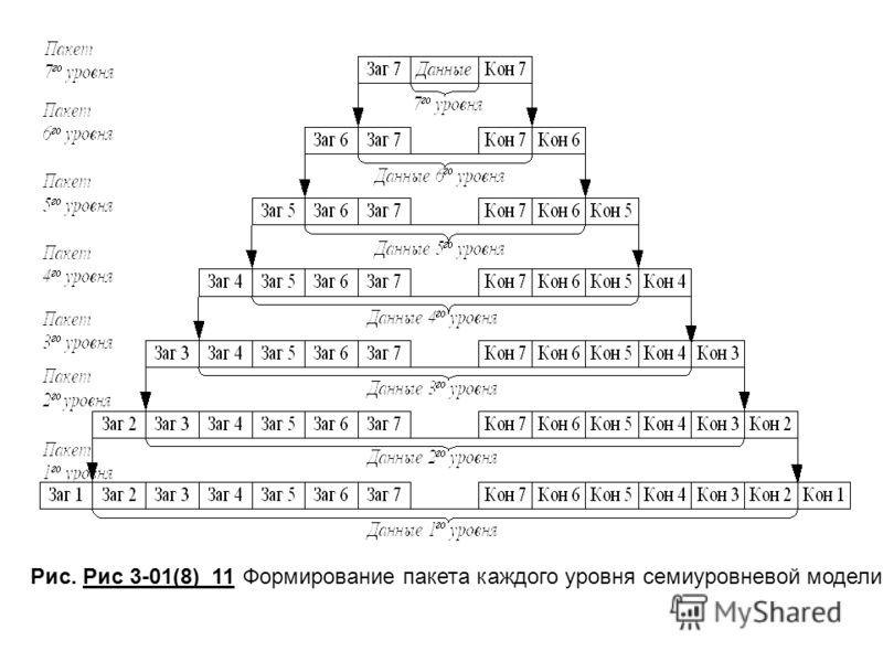 Рис. Рис 3-01(8)_11 Формирование пакета каждого уровня семиуровневой модели