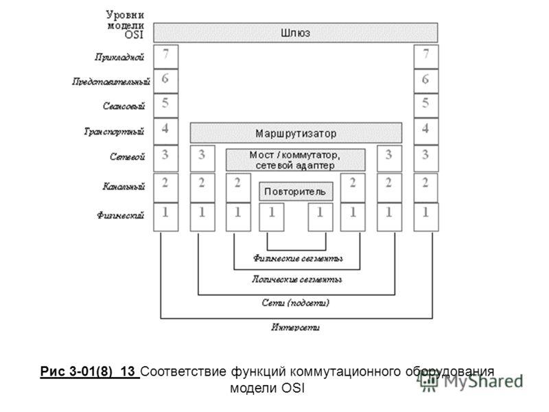 Рис 3-01(8)_13 Соответствие функций коммутационного оборудования модели OSI