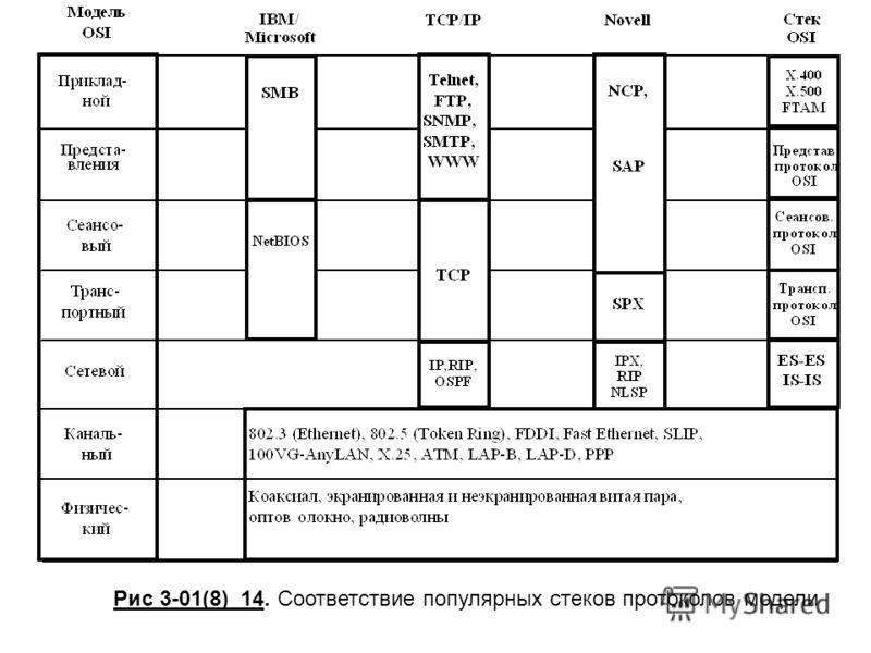 Рис 3-01(8)_14. Соответствие популярных стеков протоколов модели