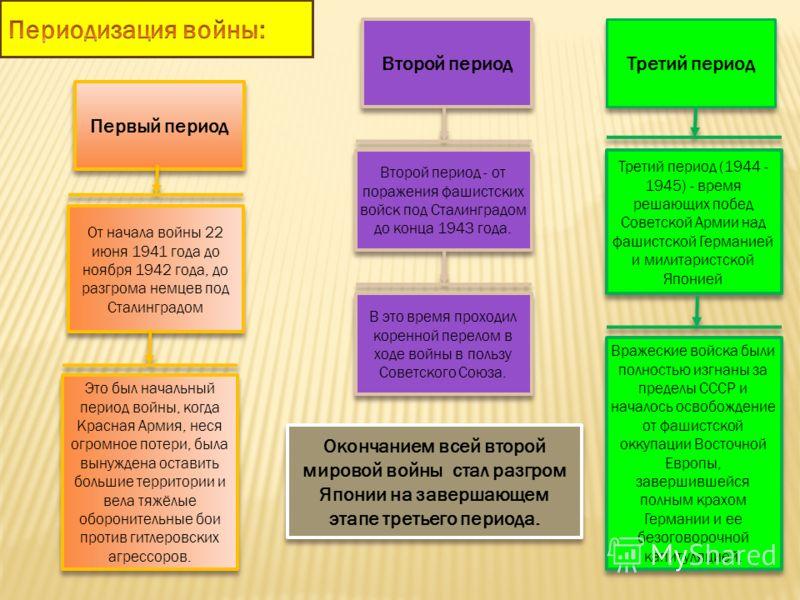 Первый период От начала войны 22 июня 1941 года до ноября 1942 года, до разгрома немцев под Сталинградом Это был начальный период войны, когда Красная Армия, неся огромное потери, была вынуждена оставить большие территории и вела тяжёлые оборонительн