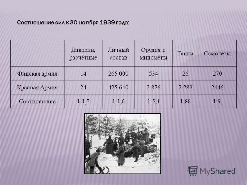Соотношение сил к 30 ноября 1939 года: Дивизии, расчётные Личный состав Орудия и миномёты ТанкиСамолёты Финская армия14265 00053426270 Красная Армия24425 6402 8762 2892446 Соотношение1:1,71:1,61:5,41:881:9,