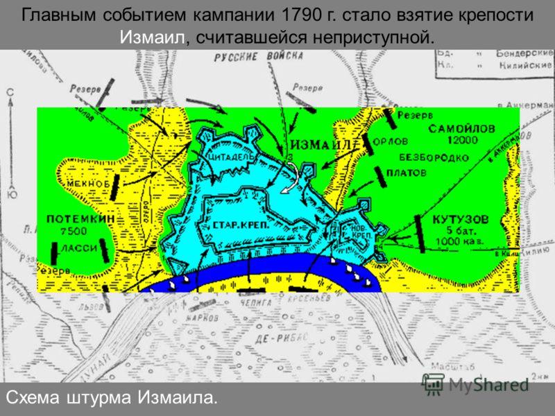 Схема штурма Измаила. Главным событием кампании 1790 г. стало взятие крепости Измаил, считавшейся неприступной.