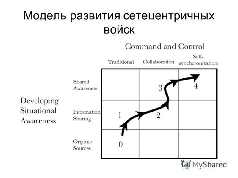 Модель развития сетецентричных войск