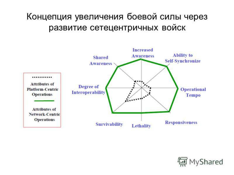 Концепция увеличения боевой силы через развитие сетецентричных войск