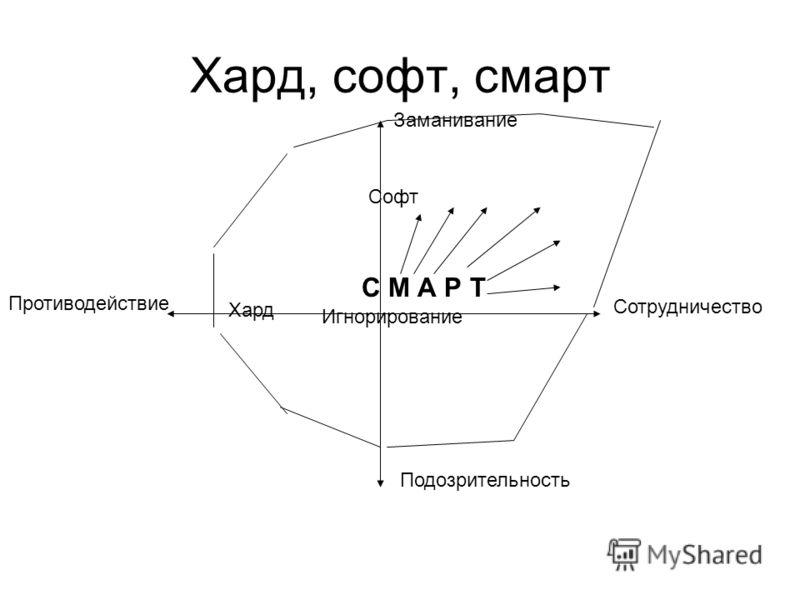 Хард, софт, смарт Хард Софт Заманивание Подозрительность Противодействие Игнорирование Сотрудничество С М А Р Т
