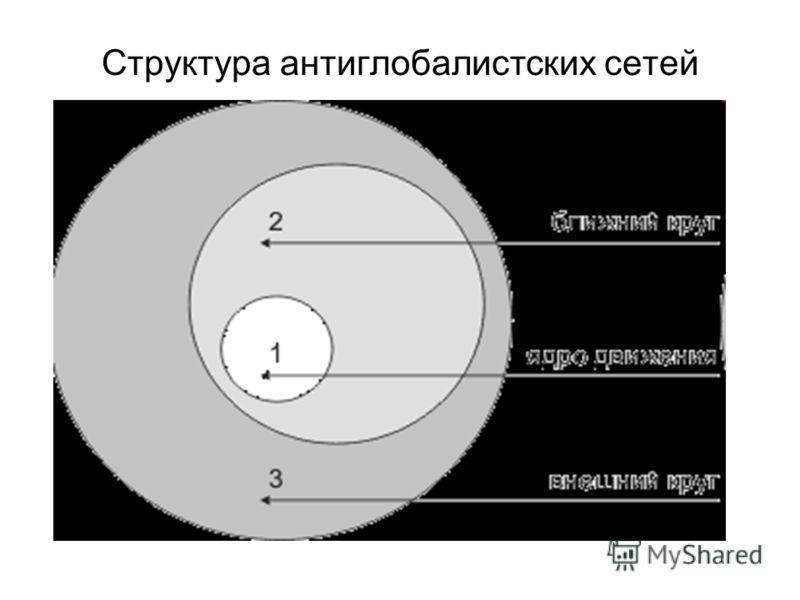 Структура антиглобалистских сетей