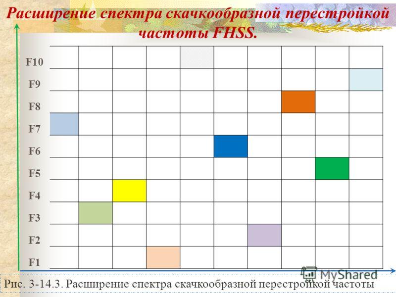 Рис. 3-14.3. Расширение спектра скачкообразной перестройкой частоты Расширение спектра скачкообразной перестройкой частоты FHSS. F10 F9 F8 F7 F6 F5 F4 F3 F2 F1