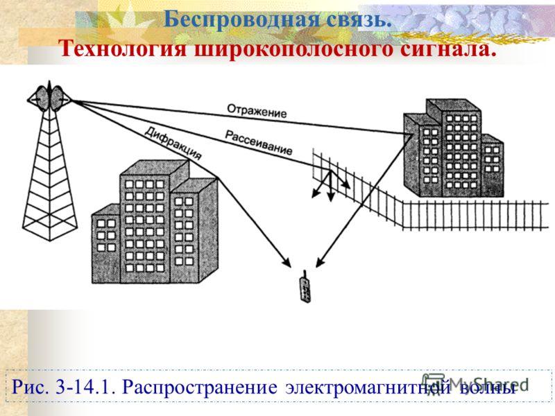 Рис. 3-14.1. Распространение электромагнитной волны Беспроводная связь. Технология широкополосного сигнала.