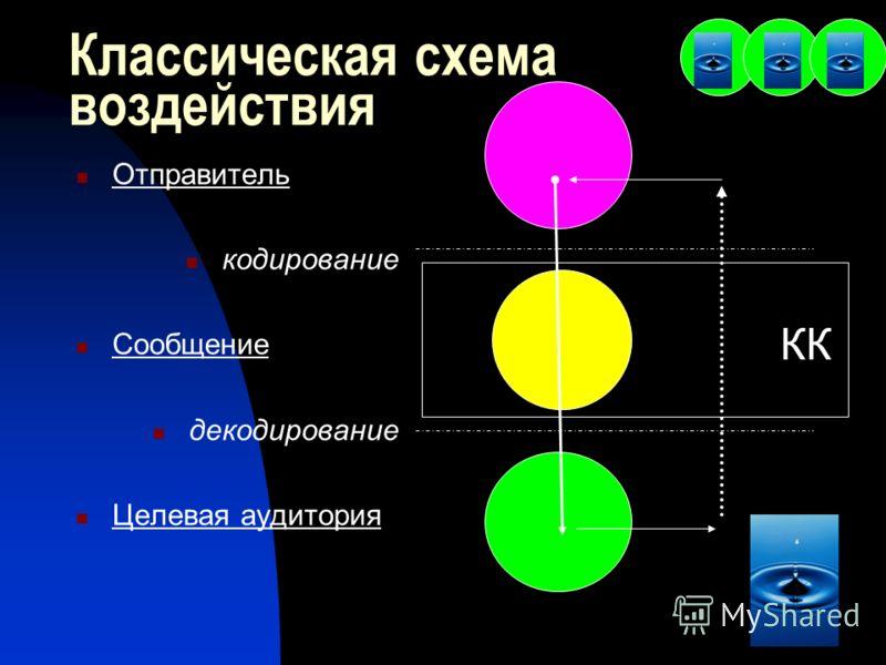 Классическая схема воздействия Отправитель кодирование Сообщение декодирование Целевая аудитория КК
