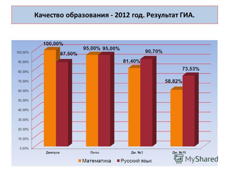 Качество образования - 2012 год. Результат ГИА.