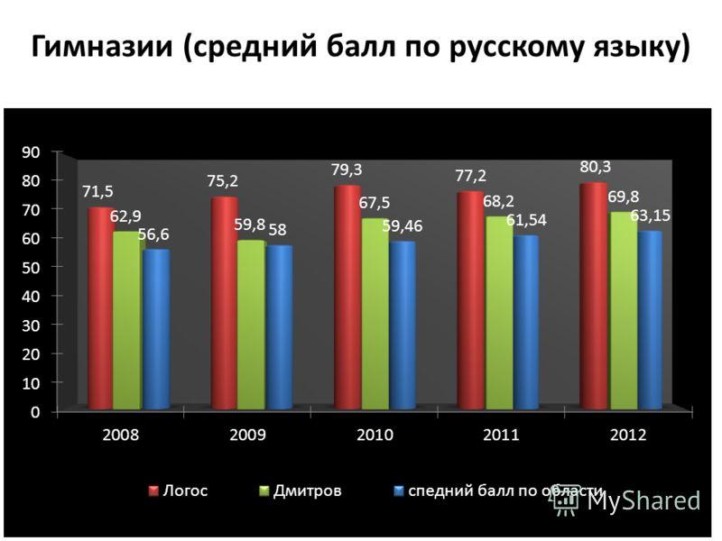 Гимназии (средний балл по русскому языку)