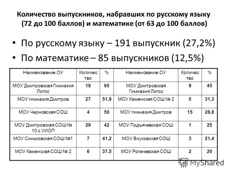 Количество выпускников, набравших по русскому языку (72 до 100 баллов) и математике (от 63 до 100 баллов) По русскому языку – 191 выпускник (27,2%) По математике – 85 выпускников (12,5%) Наименование ОУКоличес тво %Наименование ОУКоличес тво % МОУ Дм
