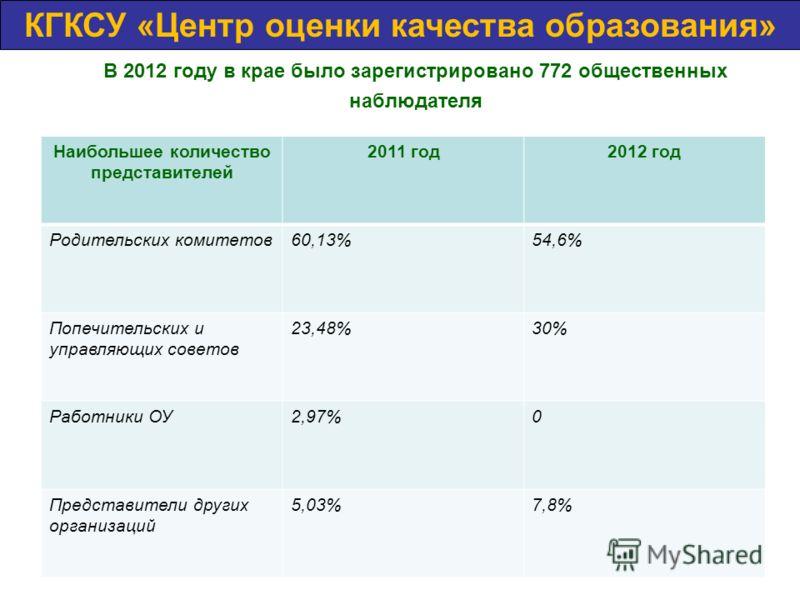 В 2012 году в крае было зарегистрировано 772 общественных наблюдателя КГКСУ «Центр оценки качества образования» Наибольшее количество представителей 2011 год2012 год Родительских комитетов60,13%54,6% Попечительских и управляющих советов 23,48%30% Раб