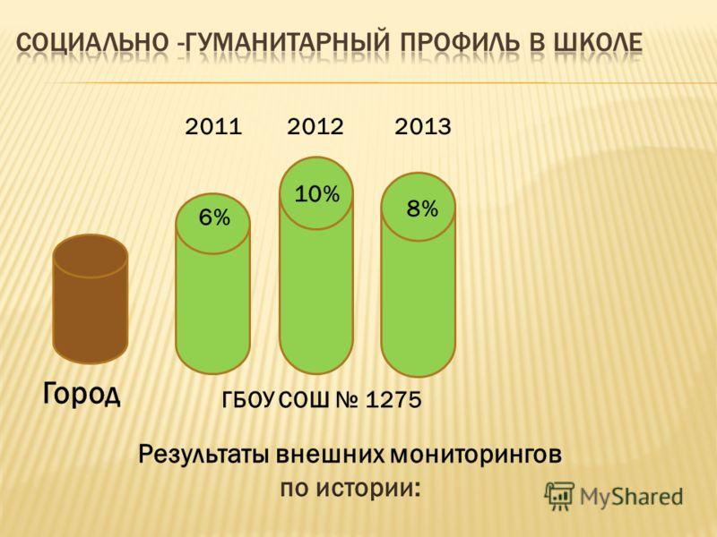 2011 6% 8% 10% 20122013