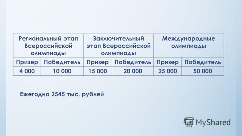 Региональный этап Всероссийской олимпиады Заключительный этап Всероссийской олимпиады Международные олимпиады ПризерПобедительПризерПобедительПризерПобедитель 4 00010 00015 00020 00025 00050 000 Ежегодно 2545 тыс. рублей