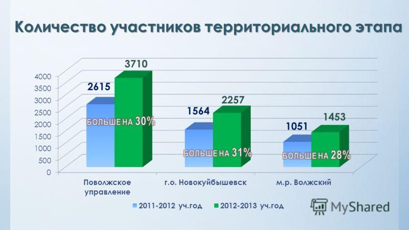 Количество участников территориального этапа