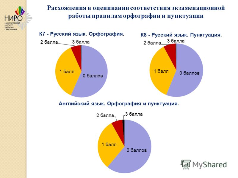 Расхождения в оценивании соответствия экзаменационной работы правилам орфографии и пунктуации
