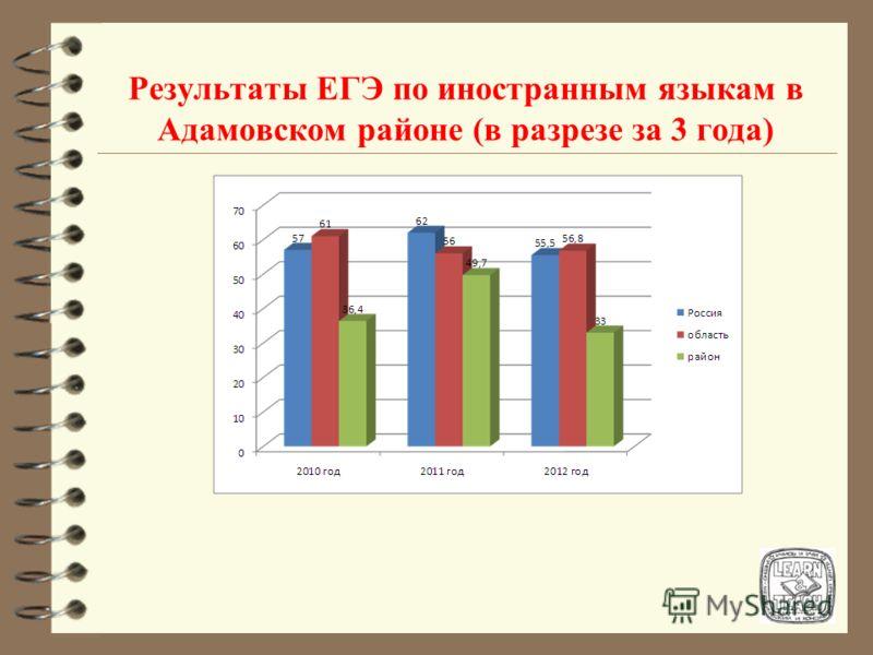Результаты ЕГЭ по иностранным языкам в Адамовском районе (в разрезе за 3 года)