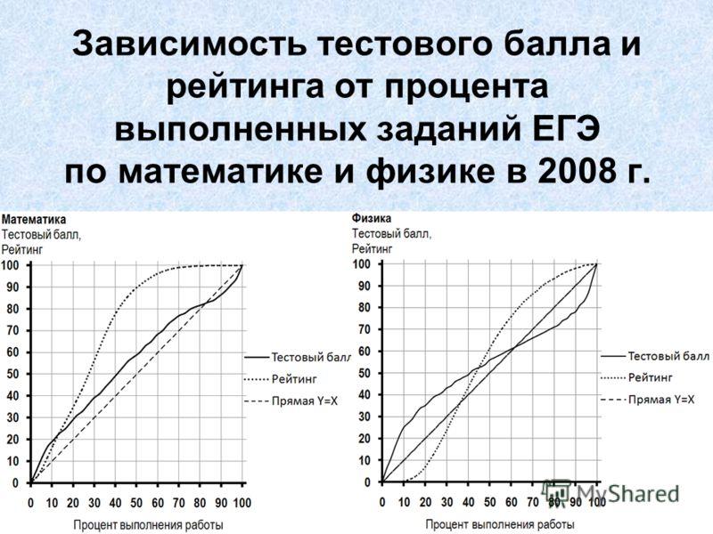 Зависимость тестового балла и рейтинга от процента выполненных заданий ЕГЭ по математике и физике в 2008 г.