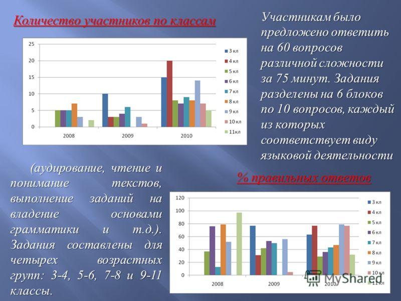 (аудирование, чтение и понимание текстов, выполнение заданий на владение основами грамматики и т.д.). Задания составлены для четырех возрастных групп: 3-4, 5-6, 7-8 и 9-11 классы. Количество участников по классам % правильных ответов Участникам было