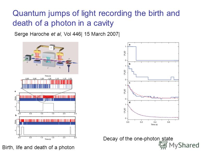 Quantum jumps of light recording the birth and death of a photon in a cavity Serge Haroche et al, Vol 446| 15 March 2007| Birth, life and death of a photon Decay of the one-photon state