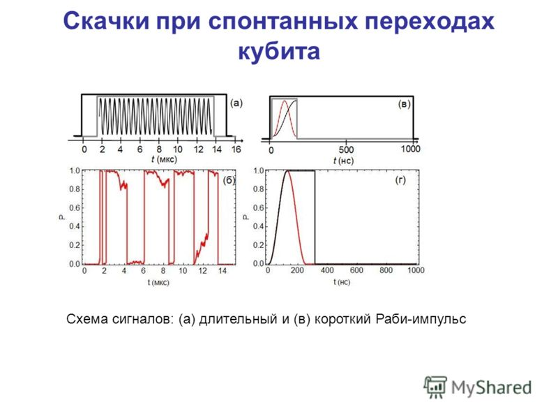 Скачки при спонтанных переходах кубита Схема сигналов: (а) длительный и (в) короткий Раби-импульс