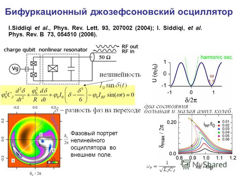 Бифуркационный джозефсоновский осциллятор I.Siddiqi et al., Phys. Rev. Lett. 93, 207002 (2004); I. Siddiqi, et al. Phys. Rev. B 73, 054510 (2006). Фазовый портрет нелинейного осциллятора во внешнем поле.