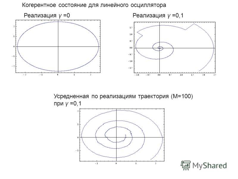 Реализация γ =0 Реализация γ =0,1 Когерентное состояние для линейного осциллятора Усредненная по реализациям траектория (M=100) при γ =0,1