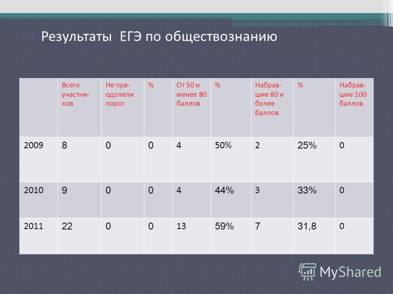 Результаты ЕГЭ по русскому языку Всего участни- ков Не пре- одолели порог %От 50 и менее 80 баллов %Набрав- шие 80 и более баллов %Набрав- шие 100 баллов 2009 800 450%2 25% 0 2010 900 4 44% 3 33% 0 2011 2200 13 59%731,8 0 Результаты ЕГЭ по обществозн