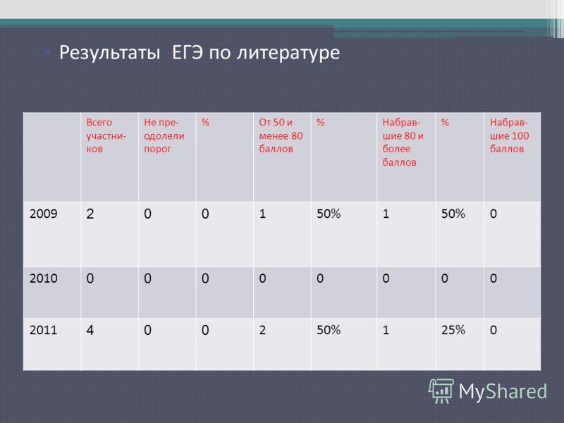 Результаты ЕГЭ по русскому языку Всего участни- ков Не пре- одолели порог %От 50 и менее 80 баллов %Набрав- шие 80 и более баллов %Набрав- шие 100 баллов 2009 200 150%1 0 2010 000 00000 2011 400 250%125%0 Результаты ЕГЭ по литературе