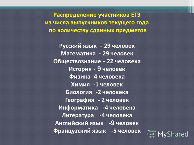 Распределение участников ЕГЭ из числа выпускников текущего года по количеству сданных предметов Русский язык - 29 человек Математика - 29 человек Обществознание - 22 человека История - 9 человек Физика- 4 человека Химия -1 человек Биология -2 человек