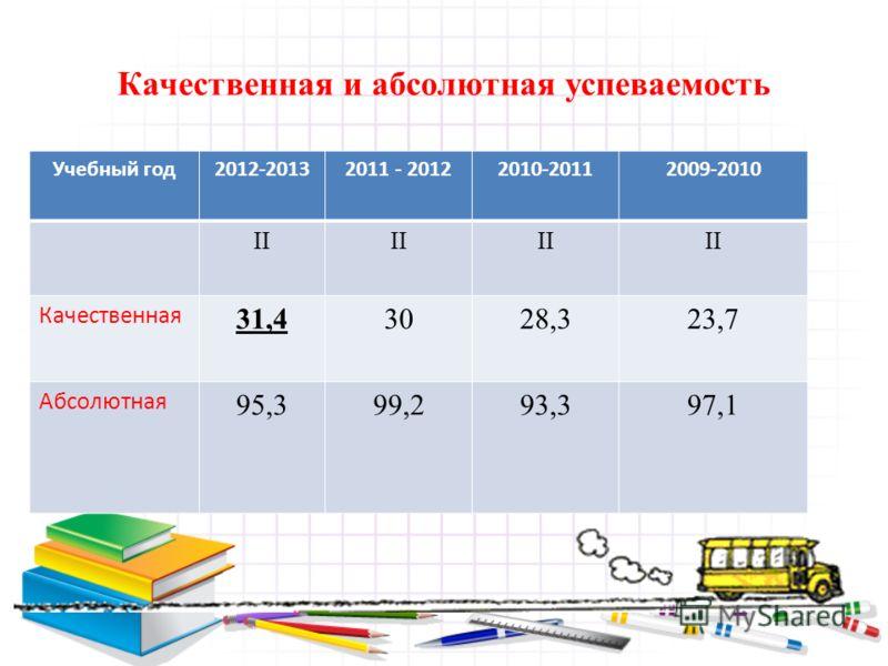 Качественная и абсолютная успеваемость Учебный год2012-20132011 - 20122010-20112009-2010 II Качественная 31,43028,323,7 Абсолютная 95,399,293,397,1