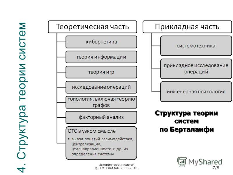 4. Структура теории систем История теории систем © Н.М. Светлов, 2006-2010. 7/8