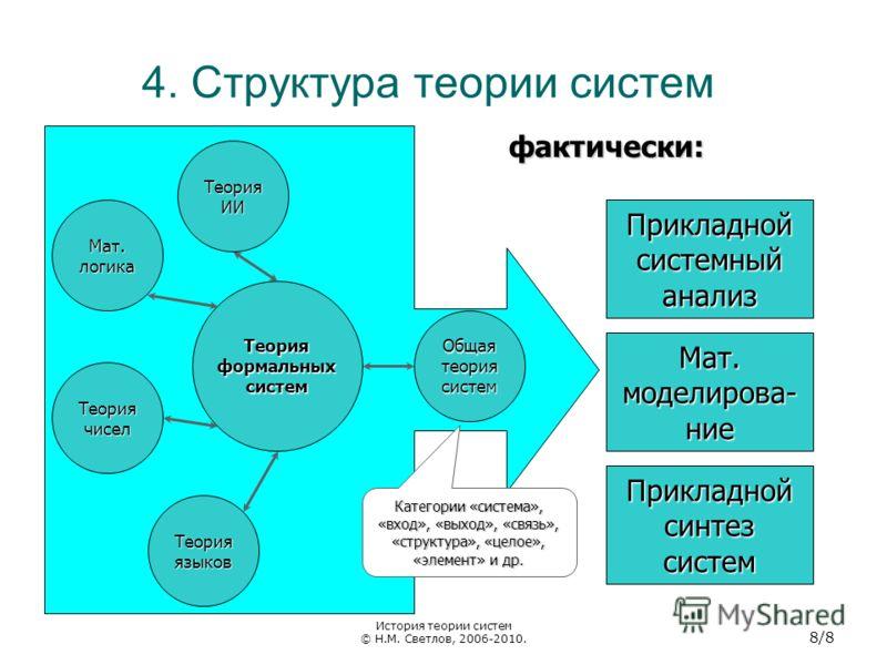 4. Структура теории систем фактически: Теория формальных систем Мат. логика Теория чисел Общая теория систем Теория ИИ Теория языков Прикладной системный анализ Прикладной синтез систем Мат. моделирова- ние Категории «система», «вход», «выход», «связ